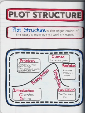 How To Help Your Students Understand Plot Structure Reading With A Plan